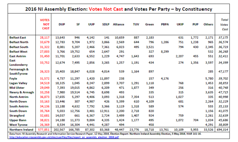 ae16-votes-cast-and-not-cast-per-constituency
